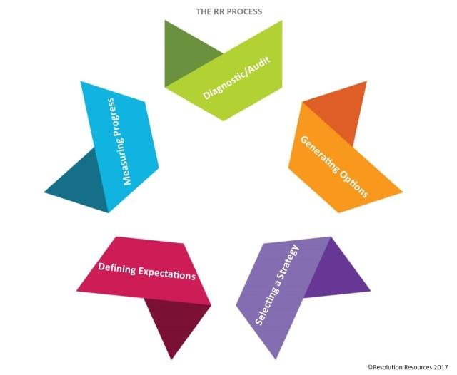 The RR Process V3 no boxes